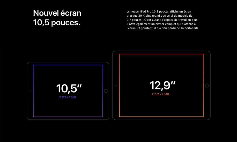 Le nouvel iPad Pro 10,5 pouces affiche un écran presque 20 % plus grand que celui du modèle de 9,7 pouces.