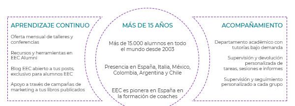 EEC info